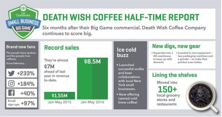 DEATH WISH COFFEE Results Image